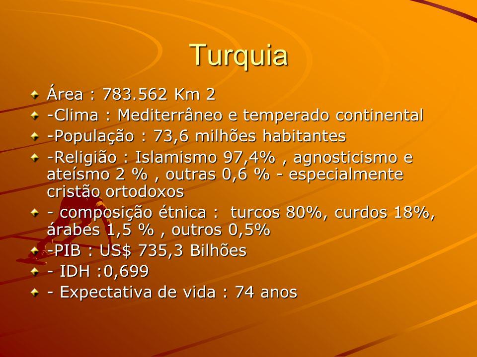 Turquia Área : 783.562 Km 2 -Clima : Mediterrâneo e temperado continental -População : 73,6 milhões habitantes -Religião : Islamismo 97,4%, agnosticis
