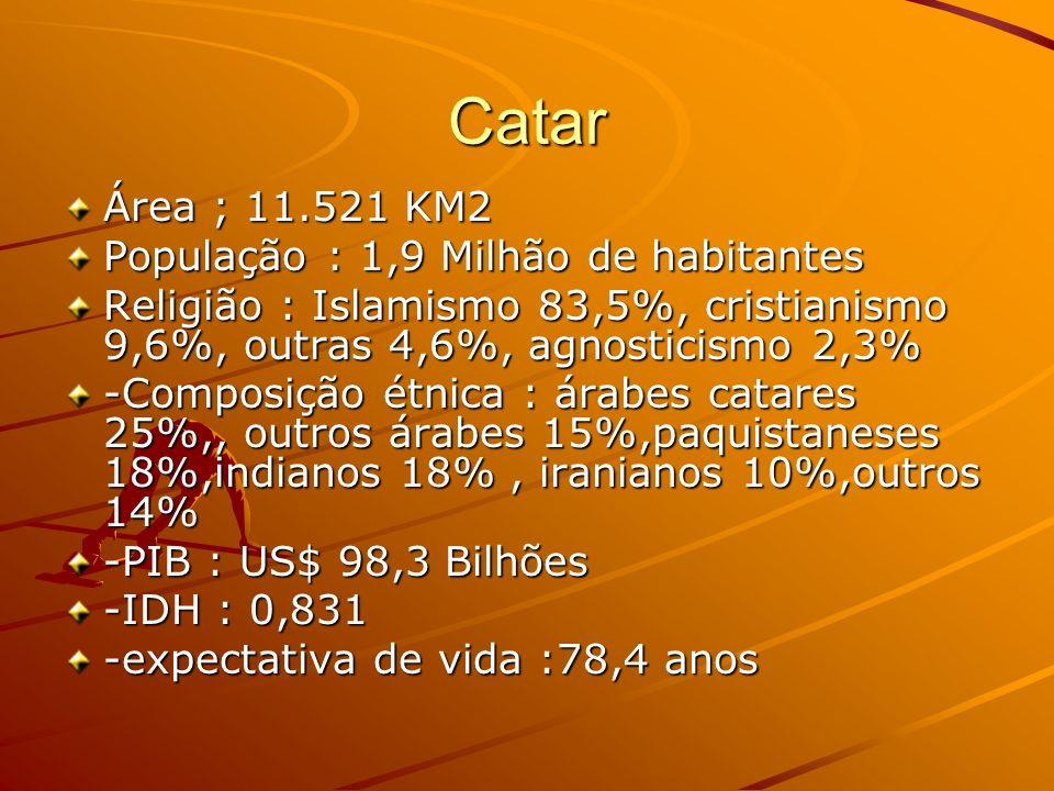 Catar Área ; 11.521 KM2 População : 1,9 Milhão de habitantes Religião : Islamismo 83,5%, cristianismo 9,6%, outras 4,6%, agnosticismo 2,3% -Composição