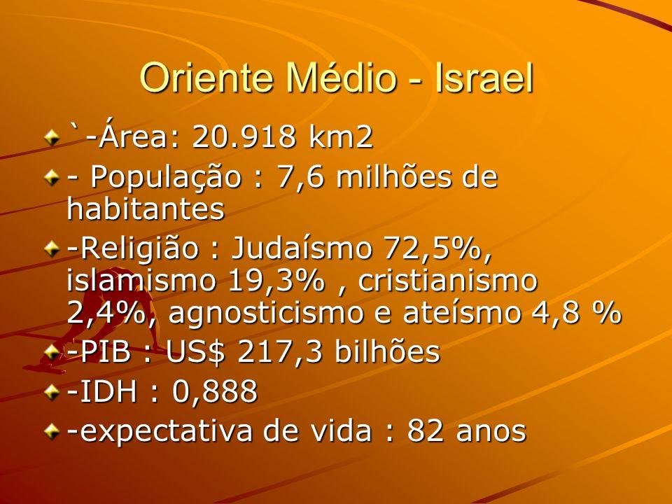 Oriente Médio - Israel `-Área: 20.918 km2 - População : 7,6 milhões de habitantes -Religião : Judaísmo 72,5%, islamismo 19,3%, cristianismo 2,4%, agno