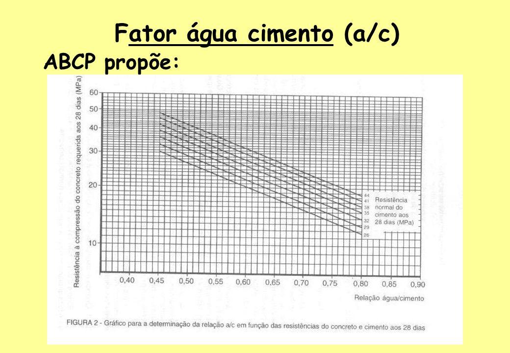 Consumo de água do concreto (C a )