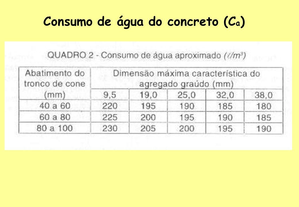 C = C a a/c (varia entre 200 a 500 kg/m 3) Consumo de agregado graúdo (C b ) C b = V c x M c ( expresso em kg/m 3 ) Consumo de cimento (C)