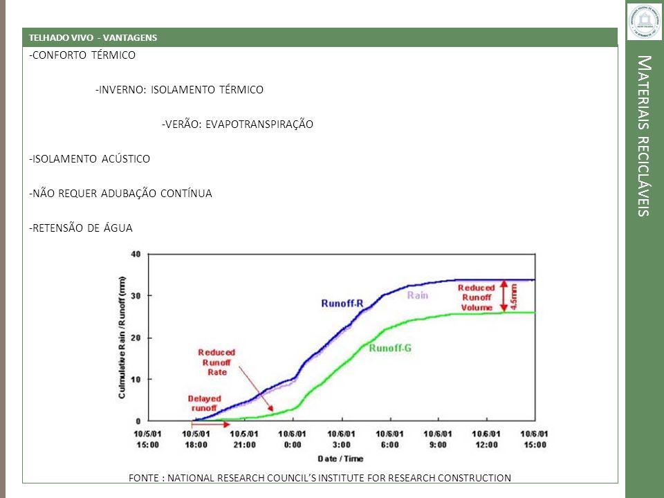 M ATERIAIS RECICLÁVEIS TELHADO VIVO - VANTAGENS -CONFORTO TÉRMICO -INVERNO: ISOLAMENTO TÉRMICO -VERÃO: EVAPOTRANSPIRAÇÃO -ISOLAMENTO ACÚSTICO -NÃO REQ