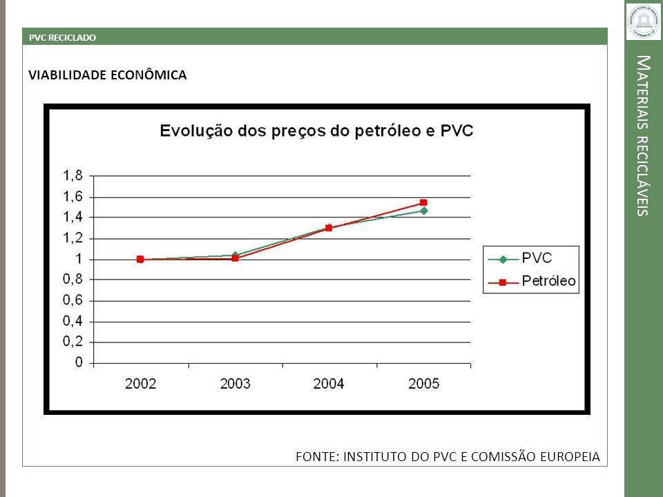 M ATERIAIS RECICLÁVEIS PVC RECICLADO VIABILIDADE ECONÔMICA FONTE: INSTITUTO DO PVC E COMISSÃO EUROPEIA