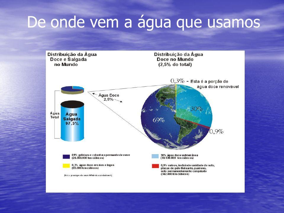 De onde vem a água que usamos