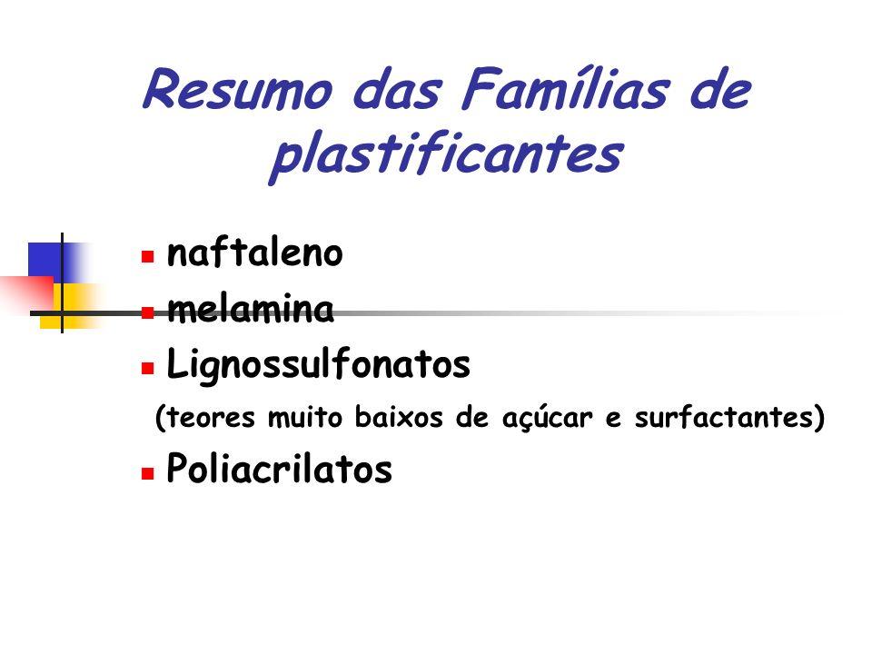 Resumo das Famílias de plastificantes naftaleno melamina Lignossulfonatos (teores muito baixos de açúcar e surfactantes) Poliacrilatos