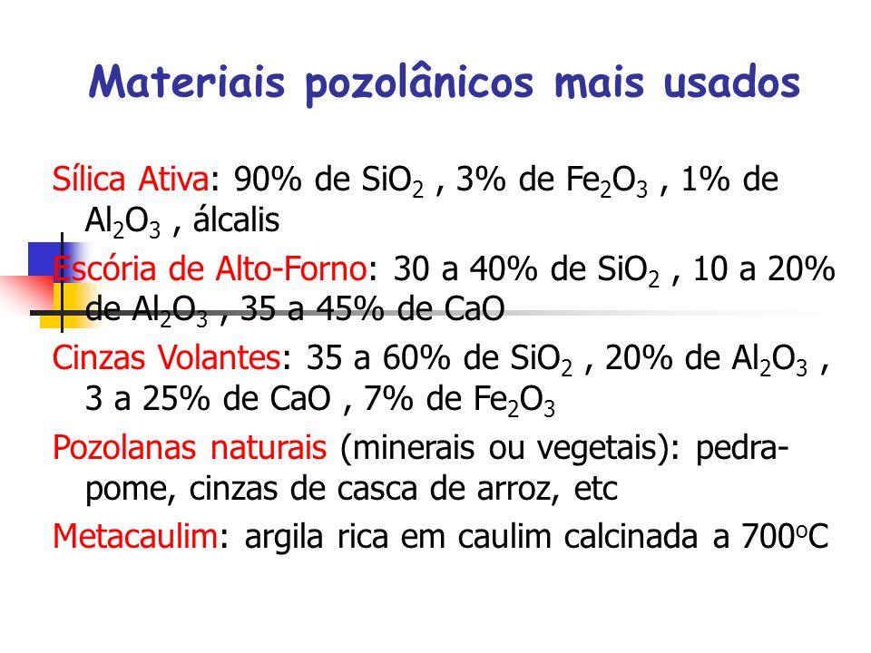 Materiais pozolânicos mais usados Sílica Ativa: 90% de SiO 2, 3% de Fe 2 O 3, 1% de Al 2 O 3, álcalis Escória de Alto-Forno: 30 a 40% de SiO 2, 10 a 20% de Al 2 O 3, 35 a 45% de CaO Cinzas Volantes: 35 a 60% de SiO 2, 20% de Al 2 O 3, 3 a 25% de CaO, 7% de Fe 2 O 3 Pozolanas naturais (minerais ou vegetais): pedra- pome, cinzas de casca de arroz, etc Metacaulim: argila rica em caulim calcinada a 700 o C