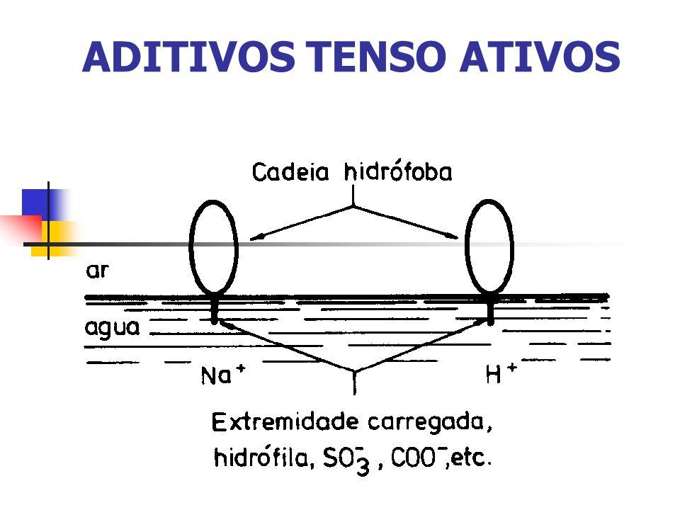 ADITIVOS TENSO ATIVOS