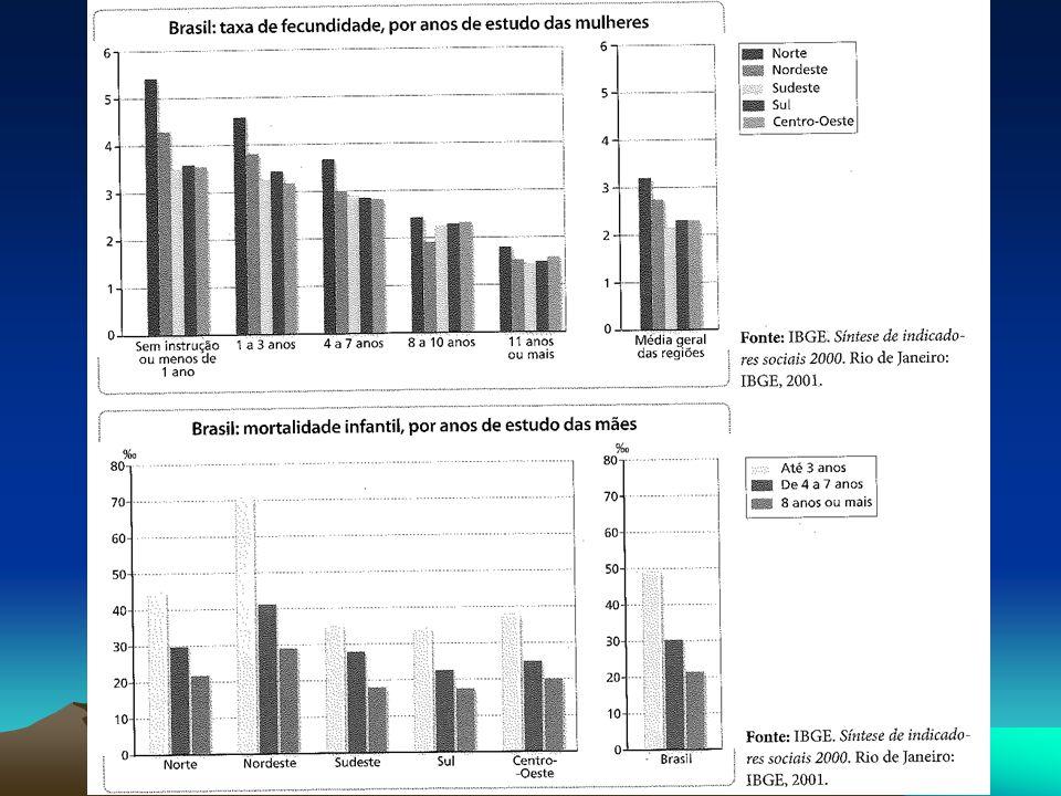 EXERCÍCIOS 1.Explique a transição demográfica brasileira.