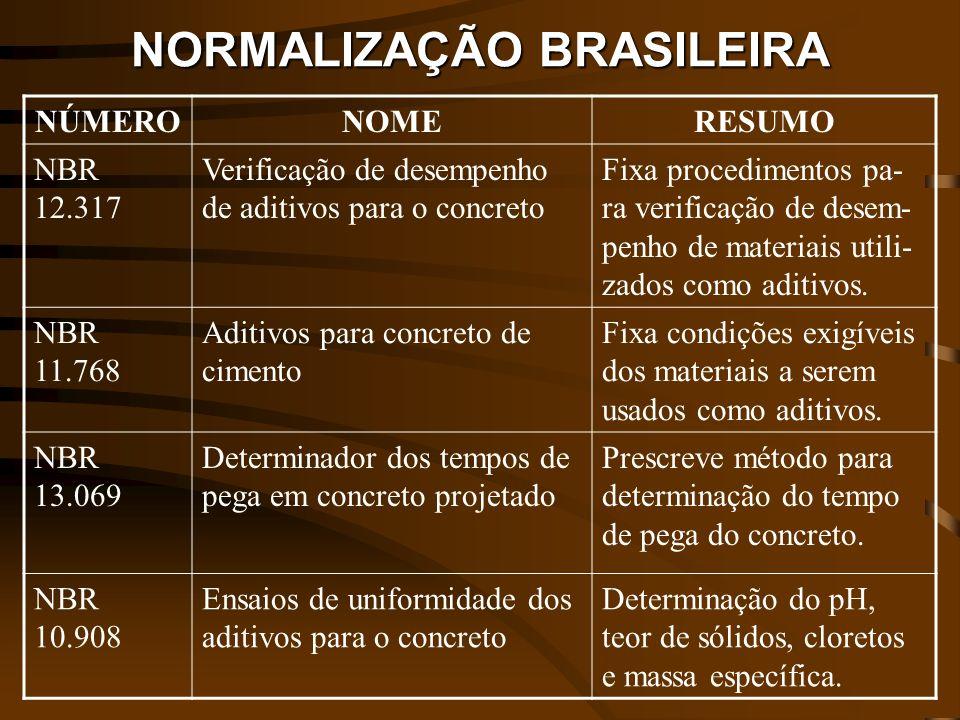 NORMALIZAÇÃO BRASILEIRA NÚMERONOMERESUMO NBR 12.317 Verificação de desempenho de aditivos para o concreto Fixa procedimentos pa- ra verificação de des