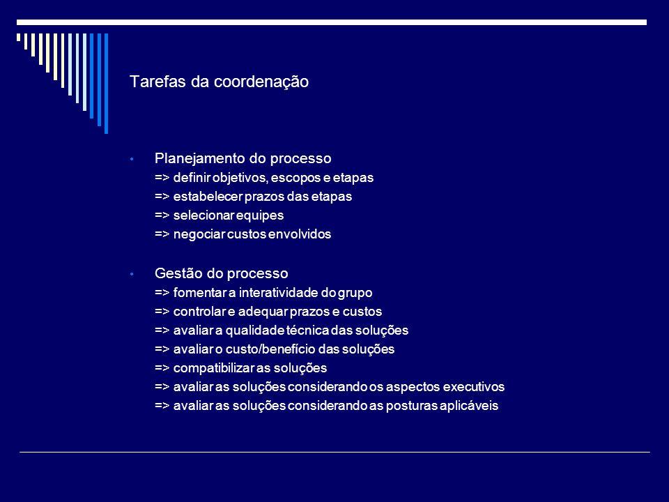 Tarefas da coordenação Planejamento do processo => definir objetivos, escopos e etapas => estabelecer prazos das etapas => selecionar equipes => negociar custos envolvidos Gestão do processo => fomentar a interatividade do grupo => controlar e adequar prazos e custos => avaliar a qualidade técnica das soluções => avaliar o custo/benefício das soluções => compatibilizar as soluções => avaliar as soluções considerando os aspectos executivos => avaliar as soluções considerando as posturas aplicáveis