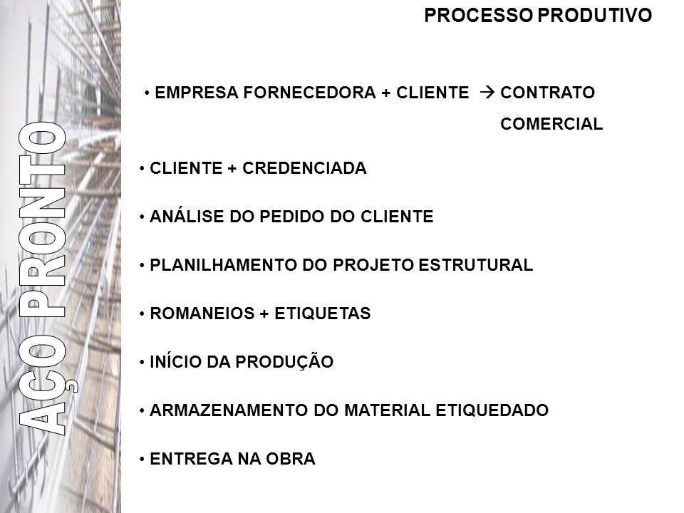 PROCESSO PRODUTIVO EMPRESA FORNECEDORA + CLIENTE CONTRATO COMERCIAL CLIENTE + CREDENCIADA ANÁLISE DO PEDIDO DO CLIENTE PLANILHAMENTO DO PROJETO ESTRUTURAL ROMANEIOS + ETIQUETAS INÍCIO DA PRODUÇÃO ARMAZENAMENTO DO MATERIAL ETIQUEDADO ENTREGA NA OBRA