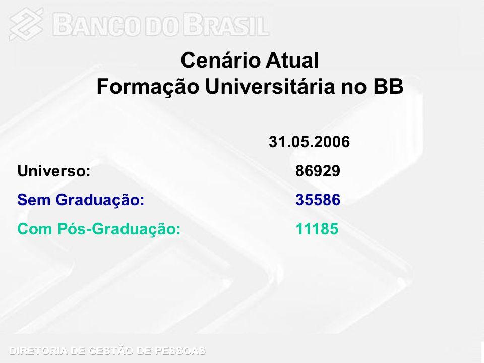 31.05.2006 Universo: 86929 Sem Graduação: 35586 Com Pós-Graduação: 11185 Cenário Atual Formação Universitária no BB