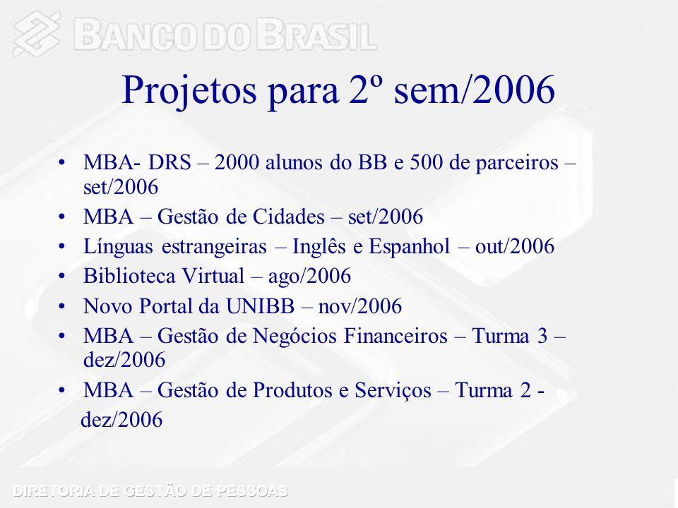 Projetos para 2º sem/2006 MBA- DRS – 2000 alunos do BB e 500 de parceiros – set/2006 MBA – Gestão de Cidades – set/2006 Línguas estrangeiras – Inglês