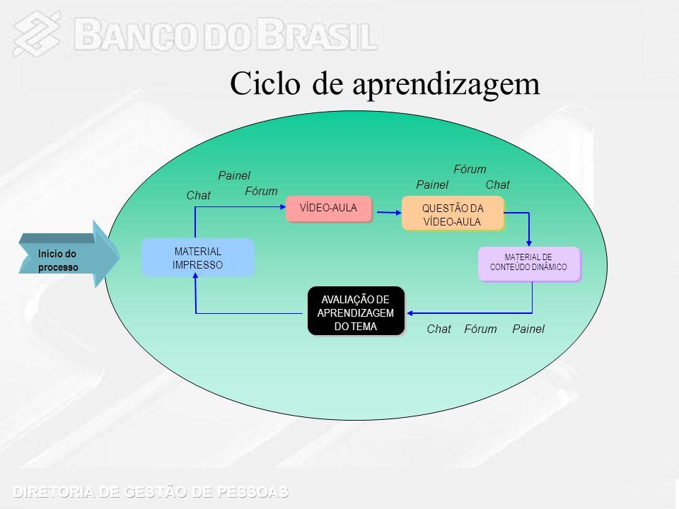 Ciclo de aprendizagem Início do processo MATERIAL IMPRESSO VÍDEO-AULA QUESTÃO DA VÍDEO-AULA QUESTÃO DA VÍDEO-AULA MATERIAL DE CONTEÚDO DINÂMICO AVALIA
