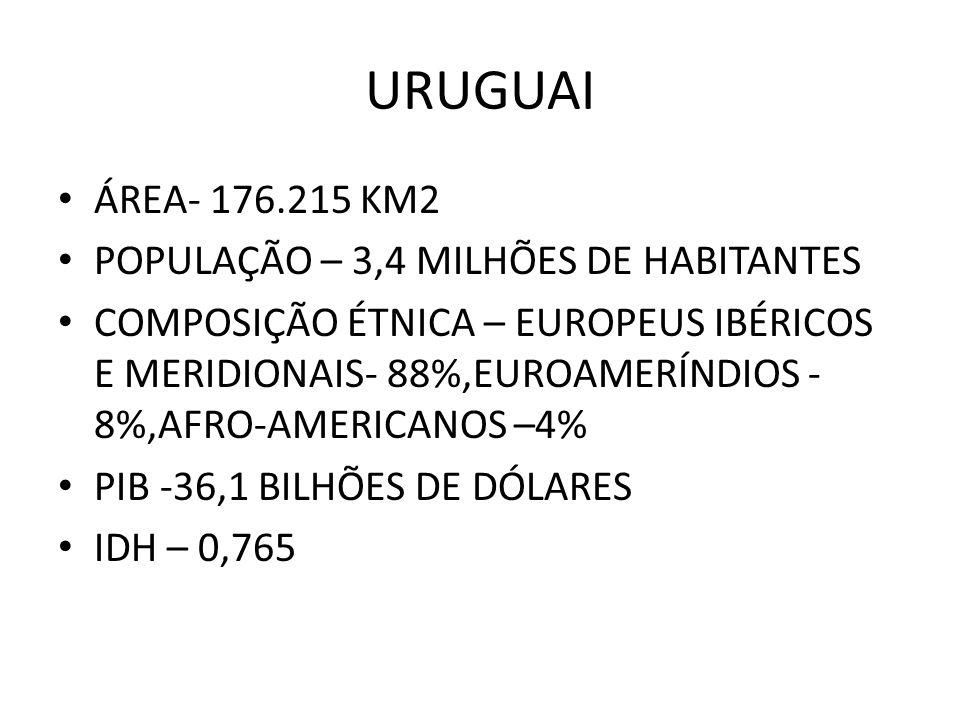 URUGUAI ÁREA- 176.215 KM2 POPULAÇÃO – 3,4 MILHÕES DE HABITANTES COMPOSIÇÃO ÉTNICA – EUROPEUS IBÉRICOS E MERIDIONAIS- 88%,EUROAMERÍNDIOS - 8%,AFRO-AMER