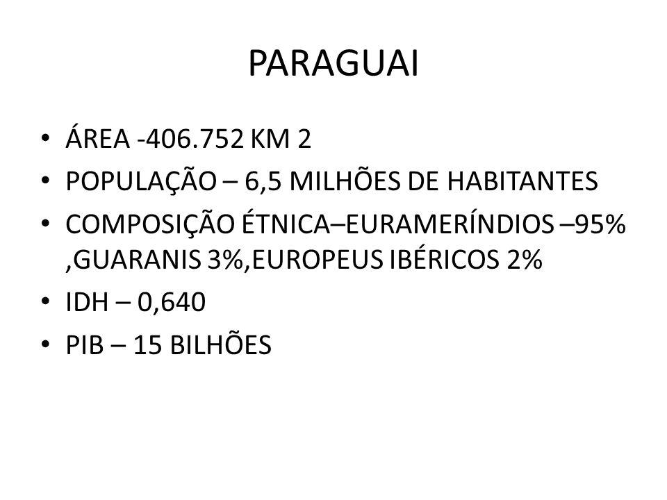 PARAGUAI ÁREA -406.752 KM 2 POPULAÇÃO – 6,5 MILHÕES DE HABITANTES COMPOSIÇÃO ÉTNICA–EURAMERÍNDIOS –95%,GUARANIS 3%,EUROPEUS IBÉRICOS 2% IDH – 0,640 PI