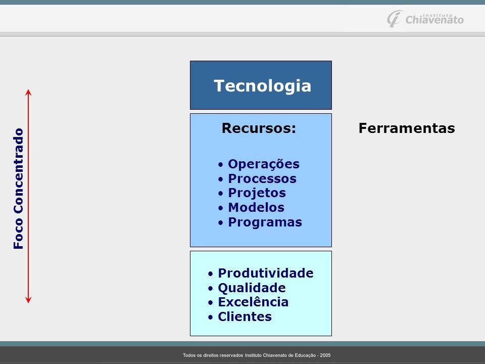 Tecnologia Recursos: Operações Processos Projetos Modelos Programas Foco Concentrado Produtividade Qualidade Excelência Clientes Ferramentas