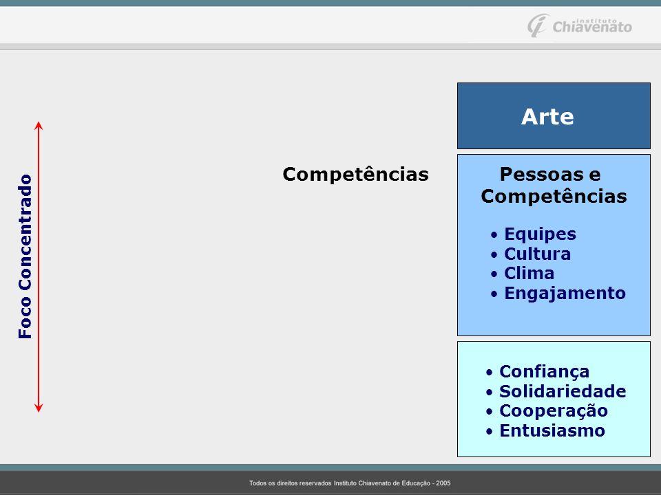 Arte Pessoas e Competências Equipes Cultura Clima Engajamento Foco Concentrado Confiança Solidariedade Cooperação Entusiasmo Competências