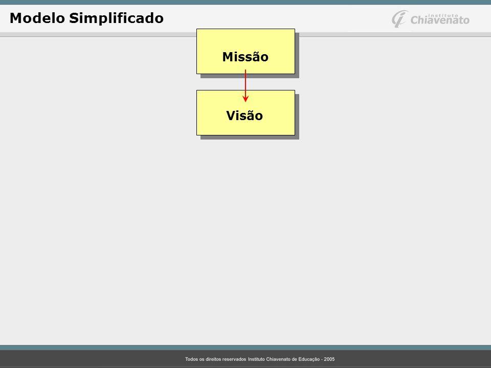 Visão Modelo Simplificado