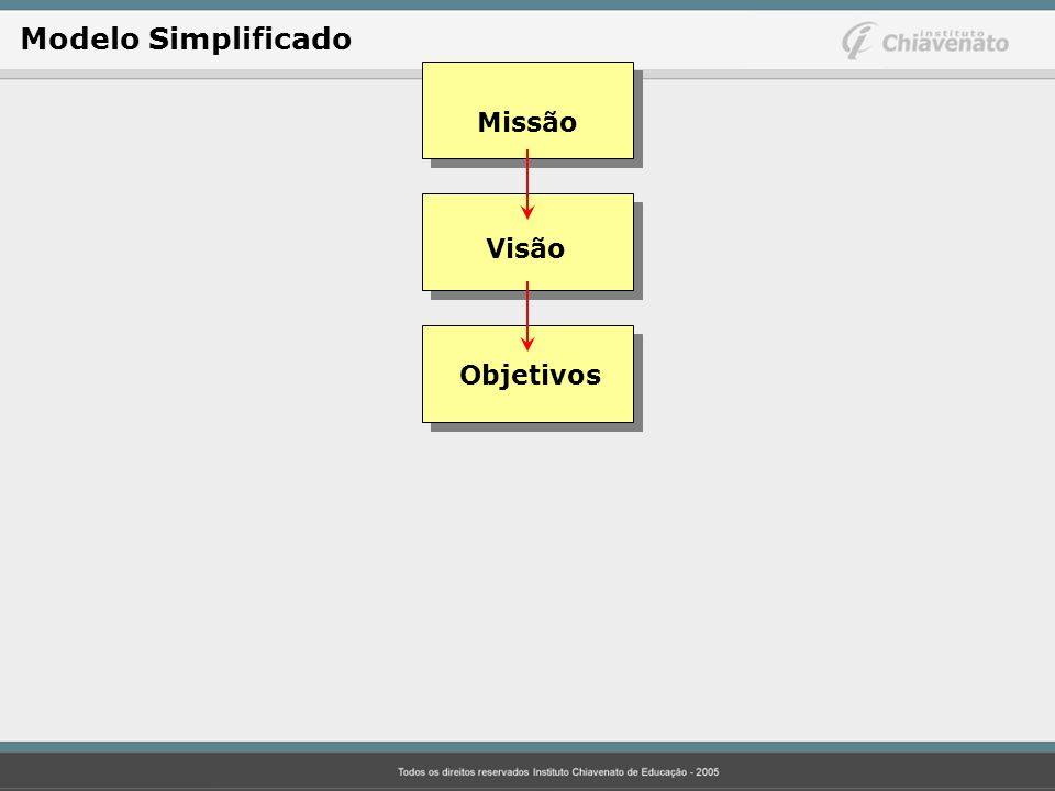 Missão Visão Objetivos Modelo Simplificado