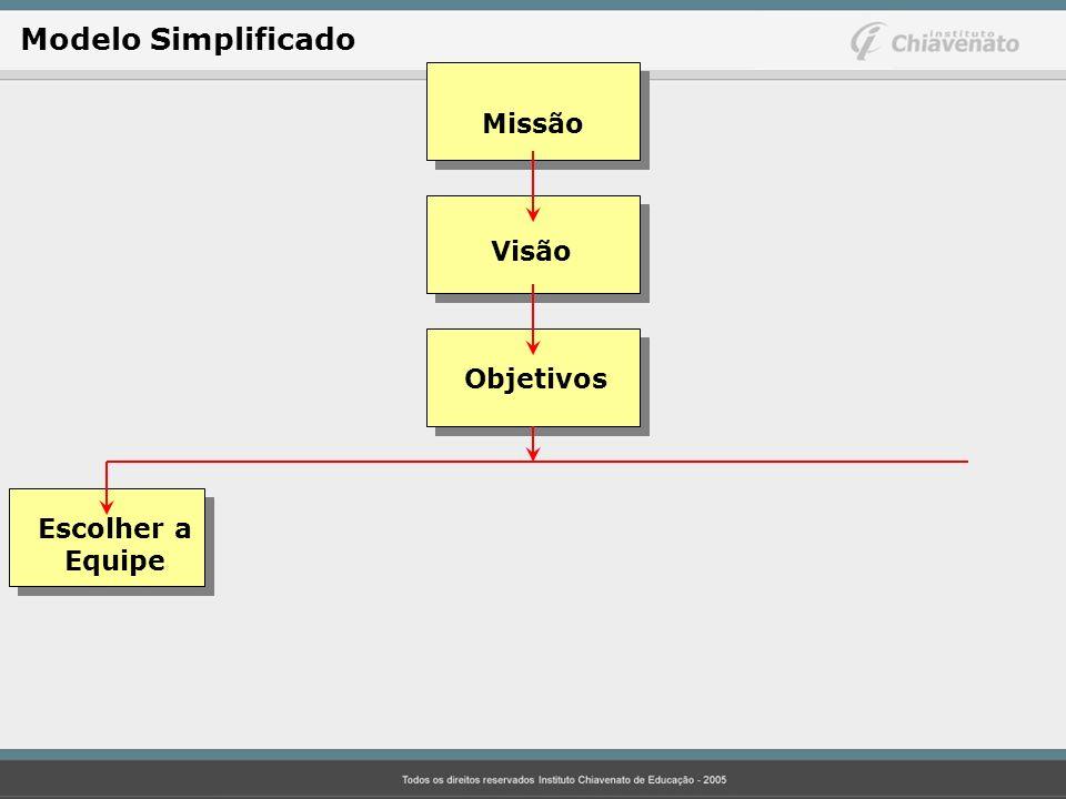 Missão Visão Objetivos Escolher a Equipe Modelo Simplificado
