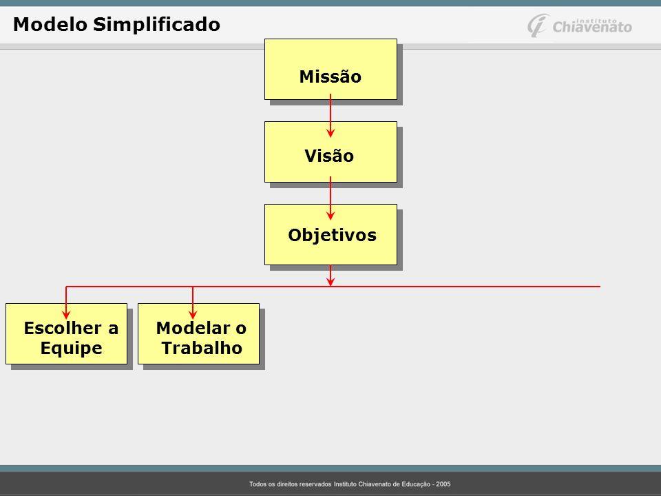 Missão Visão Objetivos Escolher aModelar o Equipe Trabalho Modelo Simplificado