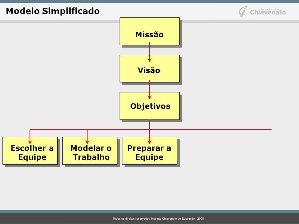 Missão Visão Objetivos Escolher aModelar o Preparar a Equipe Trabalho Equipe Modelo Simplificado