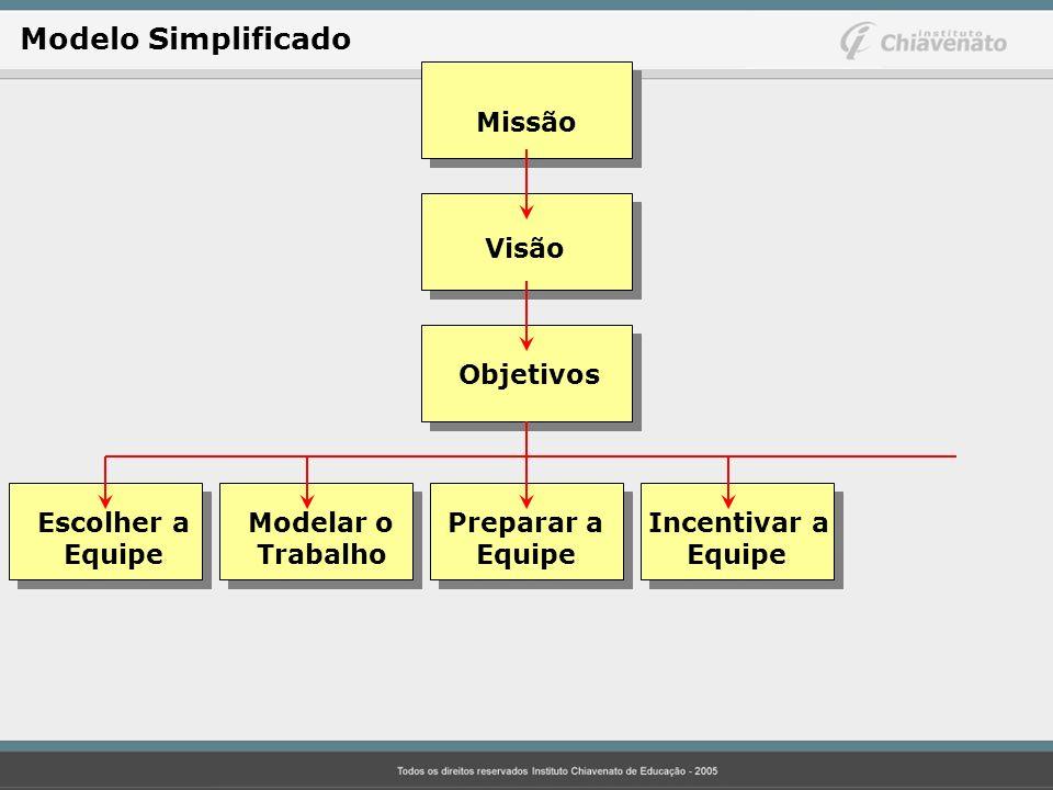 Missão Visão Objetivos Escolher aModelar o Preparar a Incentivar a Equipe Trabalho Equipe Equipe Modelo Simplificado