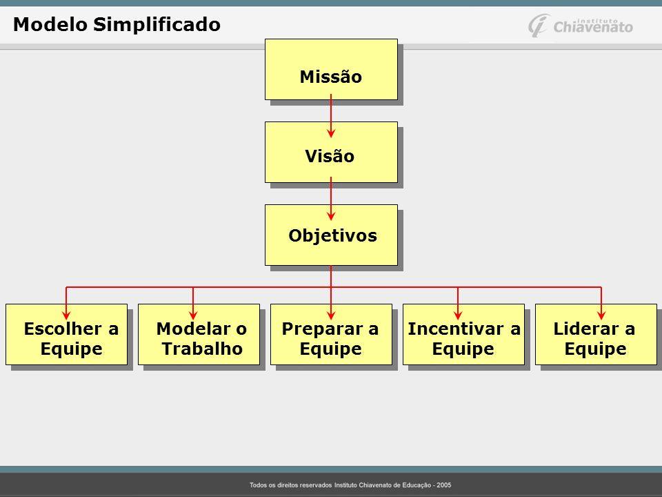 Missão Visão Objetivos Escolher aModelar o Preparar a Incentivar a Liderar a Equipe Trabalho Equipe Equipe Equipe Modelo Simplificado