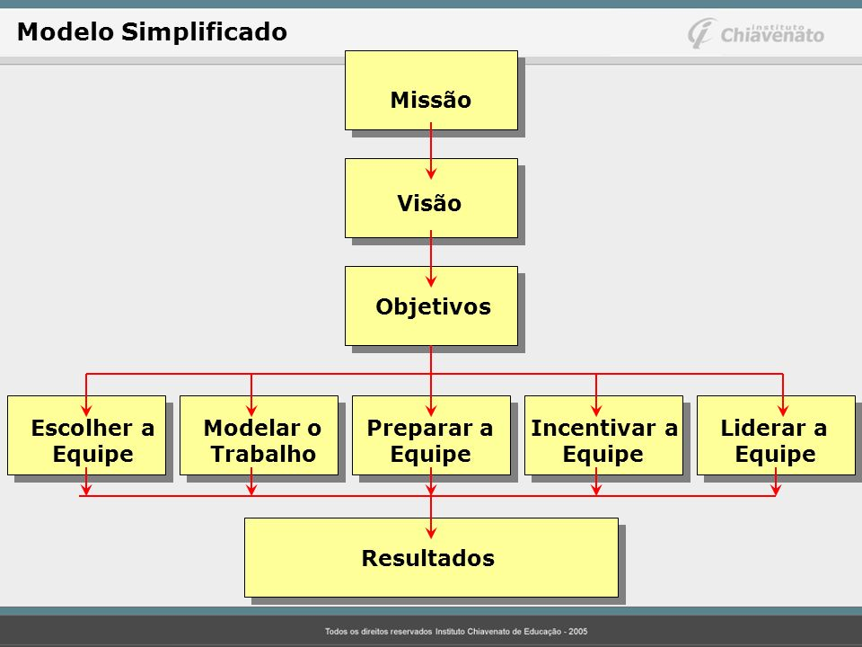 Missão Visão Objetivos Escolher aModelar o Preparar a Incentivar a Liderar a Equipe Trabalho Equipe Equipe Equipe Resultados Modelo Simplificado