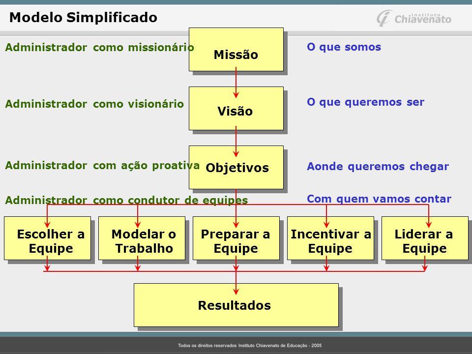 Missão Visão Objetivos Escolher aModelar o Preparar a Incentivar a Liderar a Equipe Trabalho Equipe Equipe Equipe Resultados Administrador como missio