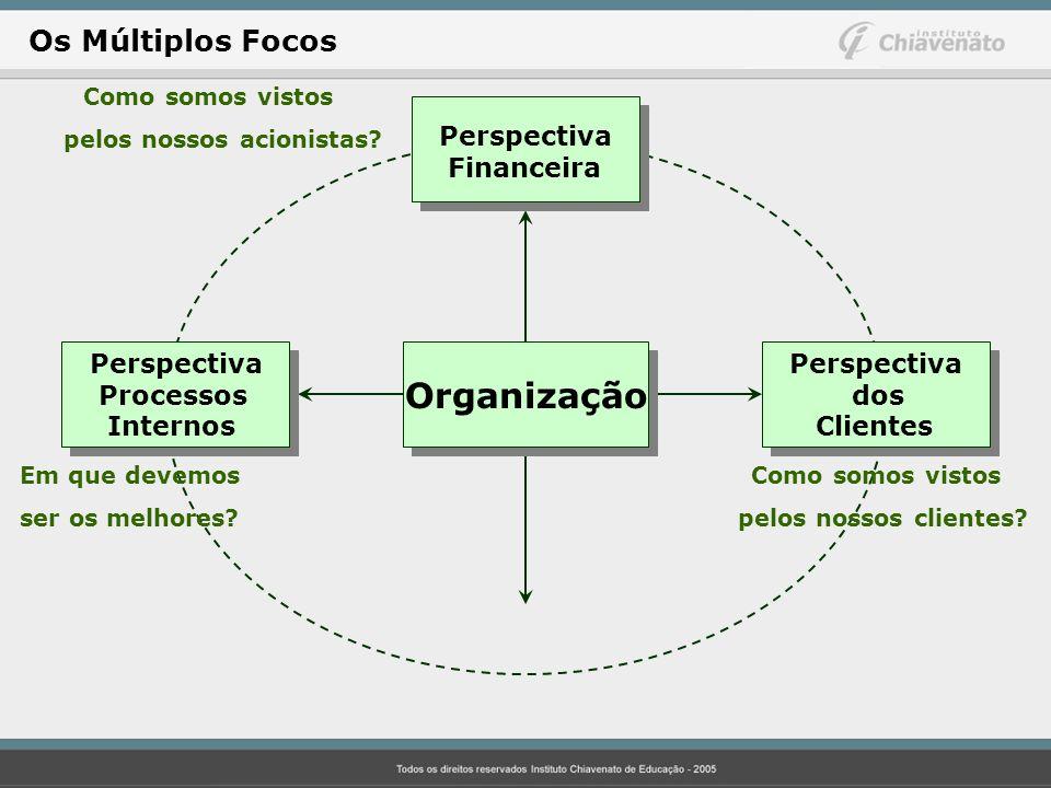 Perspectiva Financeira Perspectiva Processos Internos Perspectiva dos Clientes Como somos vistos pelos nossos acionistas? Em que devemos ser os melhor