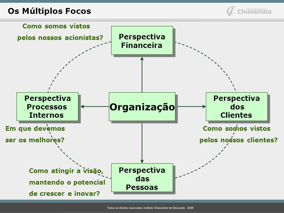 Perspectiva Financeira Perspectiva das Pessoas Perspectiva Processos Internos Perspectiva dos Clientes Como somos vistos pelos nossos acionistas? Em q
