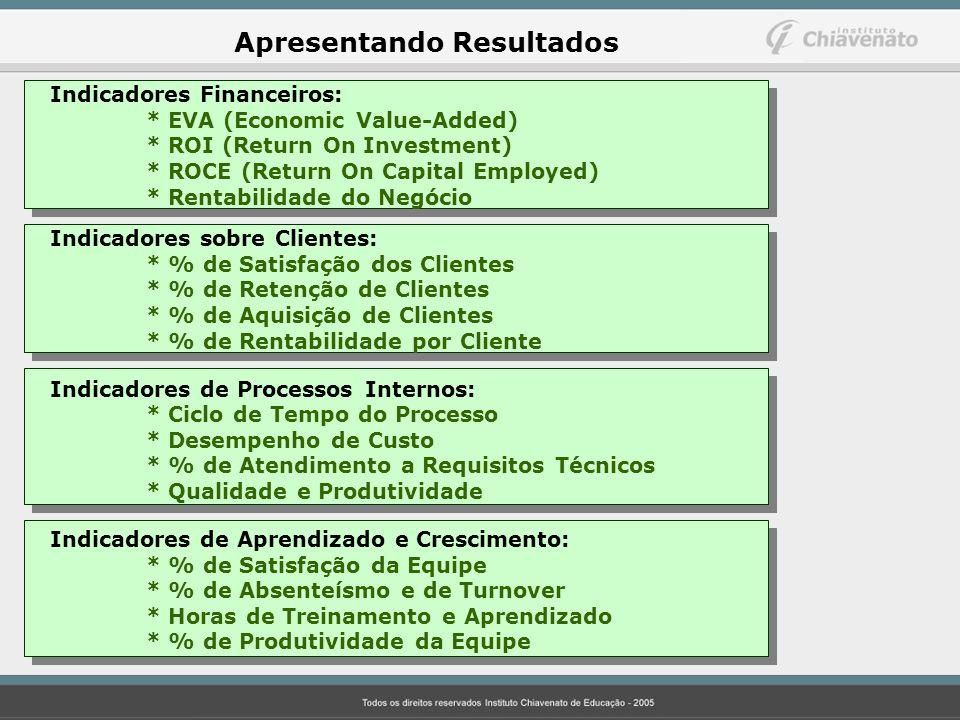 Apresentando Resultados Indicadores Financeiros: * EVA (Economic Value-Added) * ROI (Return On Investment) * ROCE (Return On Capital Employed) * Renta