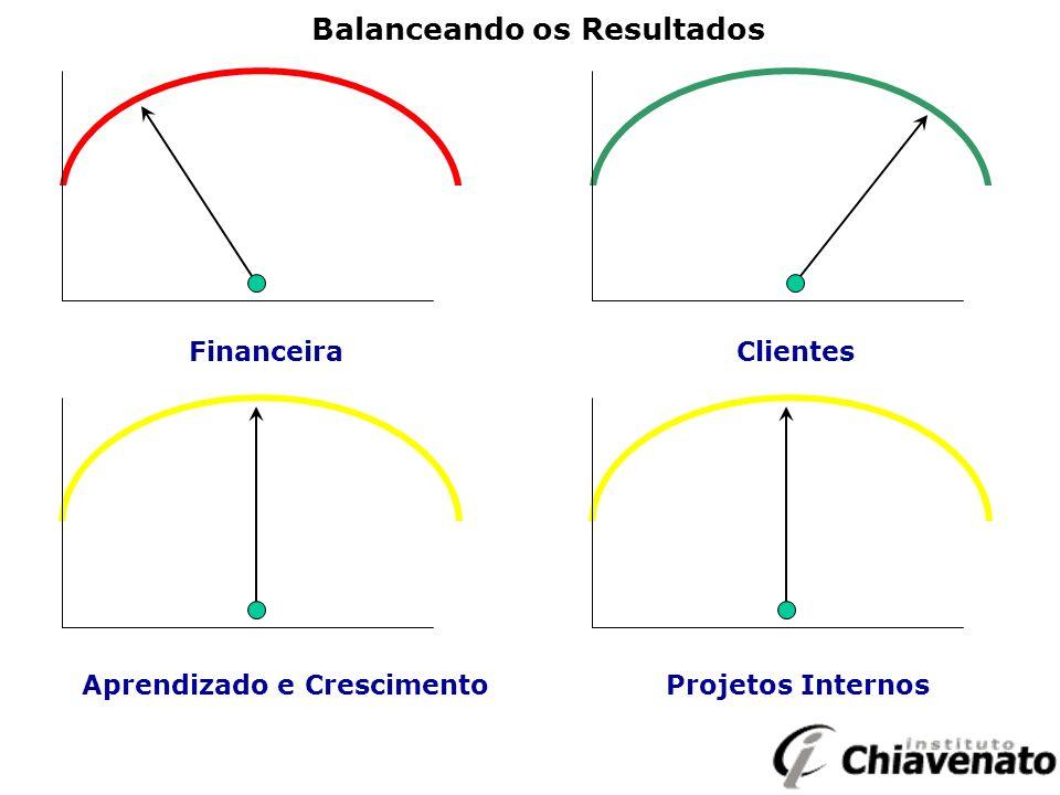 Financeira Clientes Aprendizado e Crescimento Projetos Internos Balanceando os Resultados