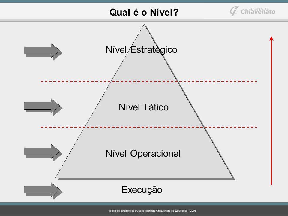 Nível Estratégico Nível Tático Nível Operacional Execução Qual é o Nível?