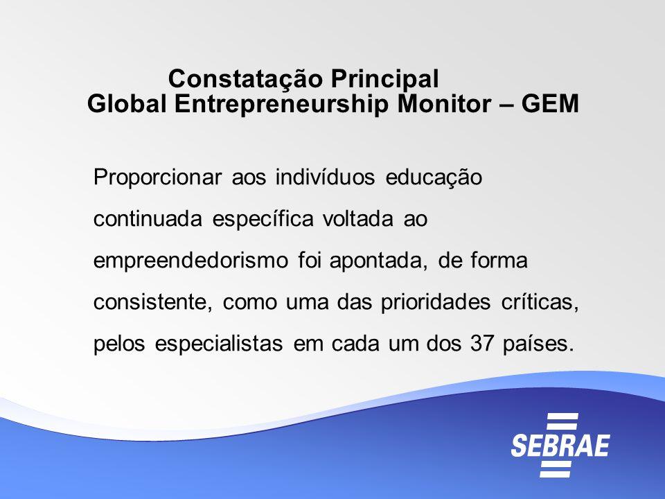 Constatação Principal Global Entrepreneurship Monitor – GEM Proporcionar aos indivíduos educação continuada específica voltada ao empreendedorismo foi