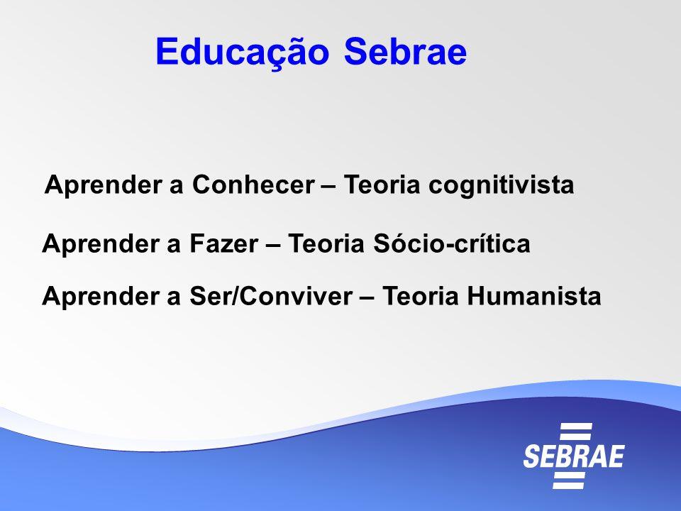 Aprender a Conhecer – Teoria cognitivista Aprender a Fazer – Teoria Sócio-crítica Aprender a Ser/Conviver – Teoria Humanista Educação Sebrae