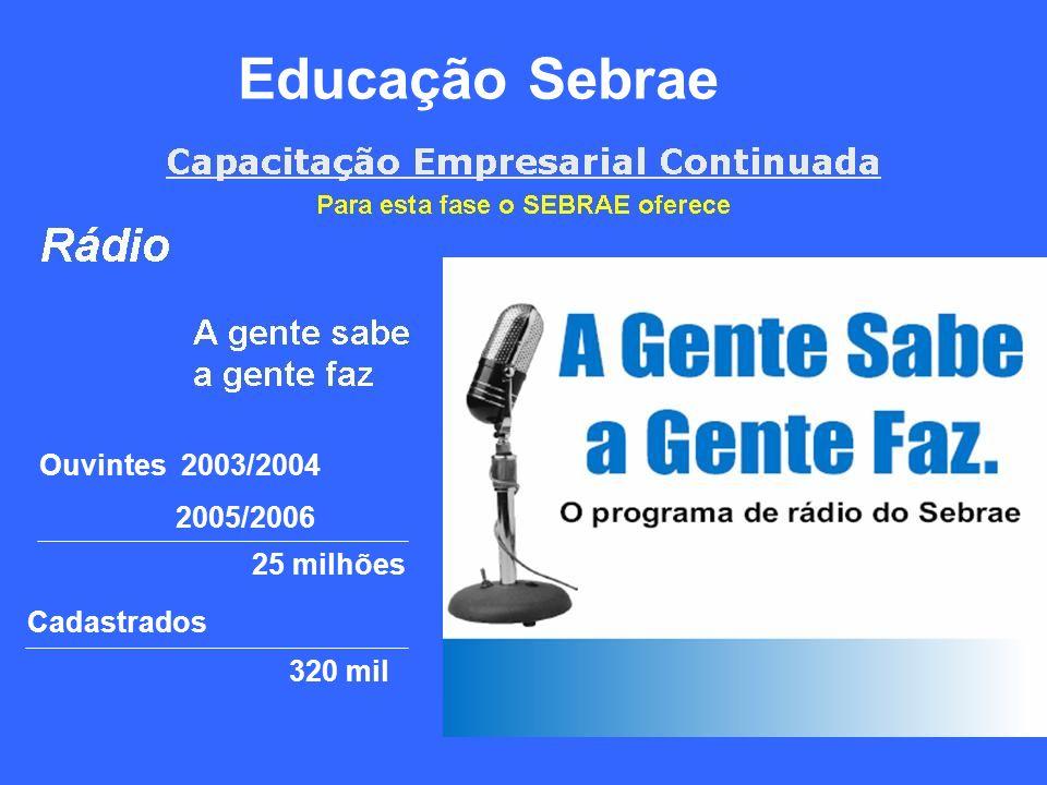 Educação Sebrae Ouvintes 2003/2004 2005/2006 Cadastrados 320 mil 25 milhões