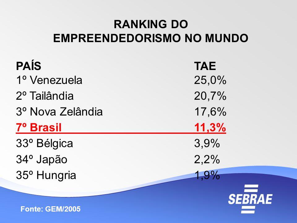 RANKING DO EMPREENDEDORISMO NO MUNDO PAÍSTAE 1º Venezuela25,0% 2º Tailândia20,7% 3º Nova Zelândia17,6% 7º Brasil11,3% 33º Bélgica3,9% 34º Japão2,2% 35
