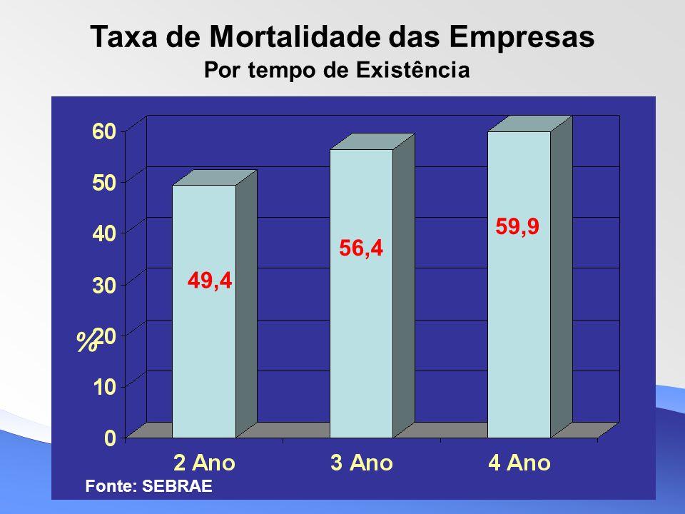 Por tempo de Existência Taxa de Mortalidade das Empresas % 49,4 56,4 59,9 Fonte: SEBRAE