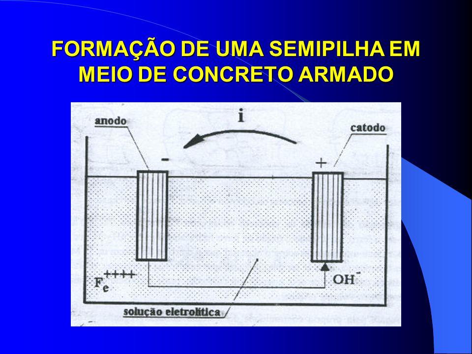 CÉLULA DE CORROSÃO NO MEIO DO CONCRETO ARMADO