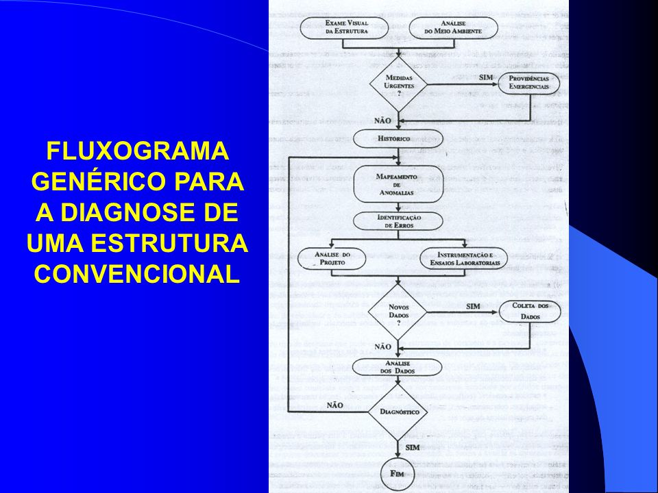 FLUXOGRAMA GENÉRICO PARA A DIAGNOSE DE UMA ESTRUTURA CONVENCIONAL