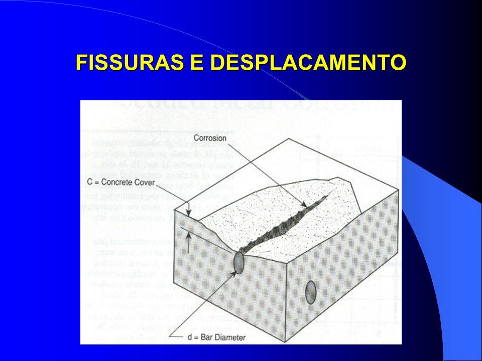 FISSURAS E DESPLACAMENTO