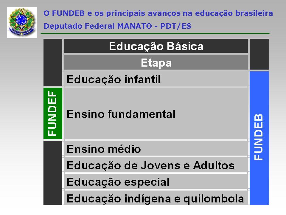 O FUNDEB e os principais avanços na educação brasileira Deputado Federal MANATO - PDT/ES Üprogramas suplementares de alimentação, assistência médico-odontológica, farmacêutica e psicológica, e outras formas de assistência social; Üobras de infra-estrutura, mesmo que para benefício da rede escolar; Üdocentes e demais trabalhadores da educação, quando em desvio de função ou em atividade alheia à manutenção e ao desenvolvimento do ensino.