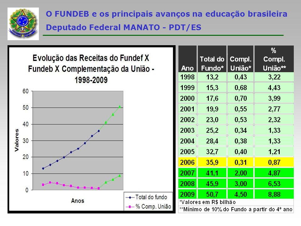 O FUNDEB e os principais avanços na educação brasileira Deputado Federal MANATO - PDT/ES Informações gerais sobre o FUNDEB: Instituído pela Emenda Constitucional nº 53/06, de 20 de dezembro de 2006, e regulamentado pela Medida Provisória nº 339, de 28 de dezembro de 2006 (aprovada na Câmara dos Deputados em 10 de abril de 2007, em tramitação no Senado Federal); Possui natureza contábil (não conta com estrutura administrativa específica, tratando-se unicamente de um instrumento de coleta e repasse de recursos); Tem duração de 14 anos, a partir de dezembro de 2006; Constitui-se de um Fundo instituído no âmbito de cada Estado e do Distrito Federal, somando, ao todo, 27 Fundos;