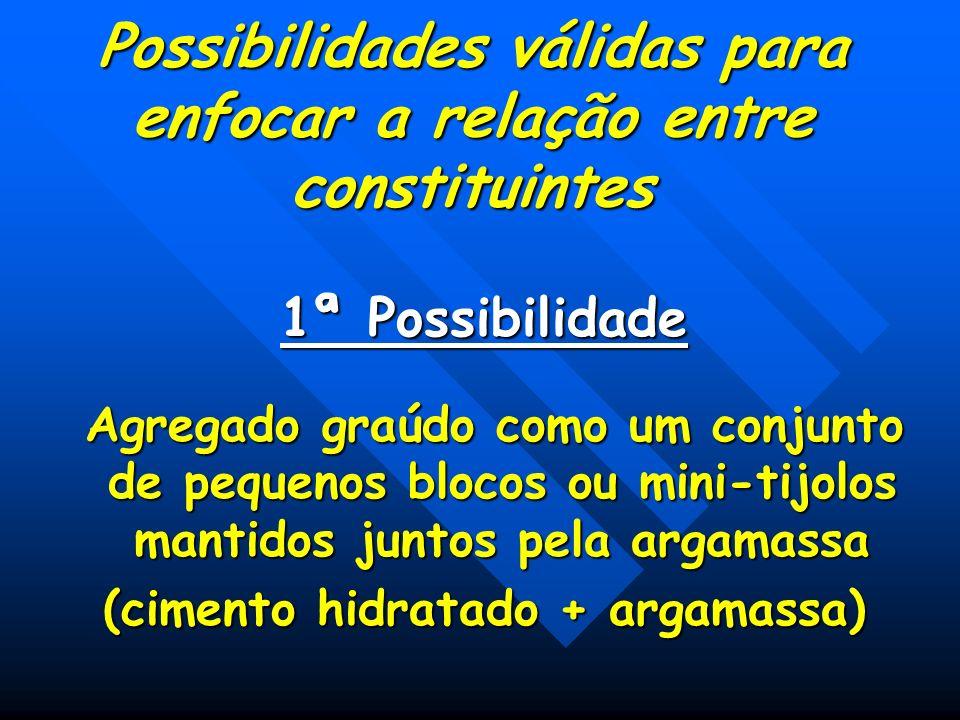 Possibilidades válidas para enfocar a relação entre constituintes 1ª Possibilidade Agregado graúdo como um conjunto de pequenos blocos ou mini-tijolos