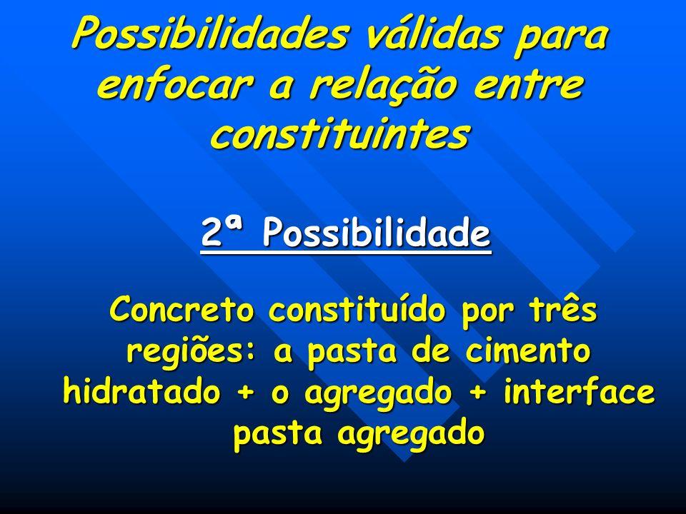 Possibilidades válidas para enfocar a relação entre constituintes 2ª Possibilidade Concreto constituído por três regiões: a pasta de cimento hidratado