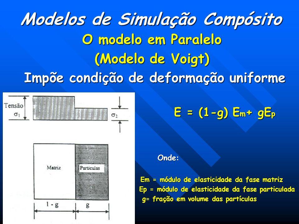 Modelos de Simulação Compósito O modelo em Paralelo (Modelo de Voigt) Impõe condição de deformação uniforme Impõe condição de deformação uniforme E = (1-g) E m + gE p E = (1-g) E m + gE pOnde: Em = módulo de elasticidade da fase matriz Em = módulo de elasticidade da fase matriz Ep = módulo de elasticidade da fase particulada Ep = módulo de elasticidade da fase particulada g= fração em volume das partículas g= fração em volume das partículas