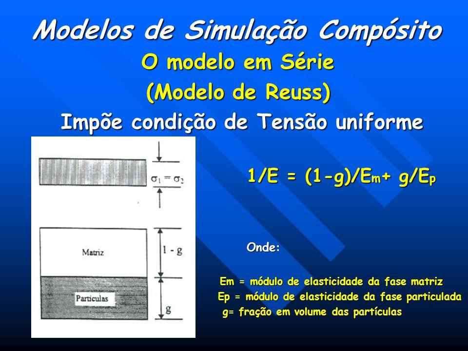 Modelos de Simulação Compósito O modelo em Série (Modelo de Reuss) Impõe condição de Tensão uniforme Impõe condição de Tensão uniforme 1/E = (1-g)/E m + g/E p Onde: Em = módulo de elasticidade da fase matriz Em = módulo de elasticidade da fase matriz Ep = módulo de elasticidade da fase particulada Ep = módulo de elasticidade da fase particulada g= fração em volume das partículas g= fração em volume das partículas